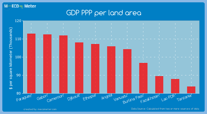 GDP PPP per land area of Angola