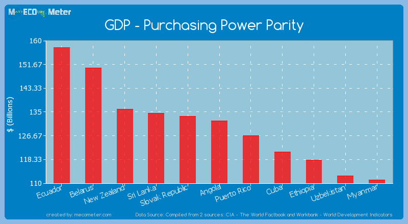 GDP - Purchasing Power Parity of Angola