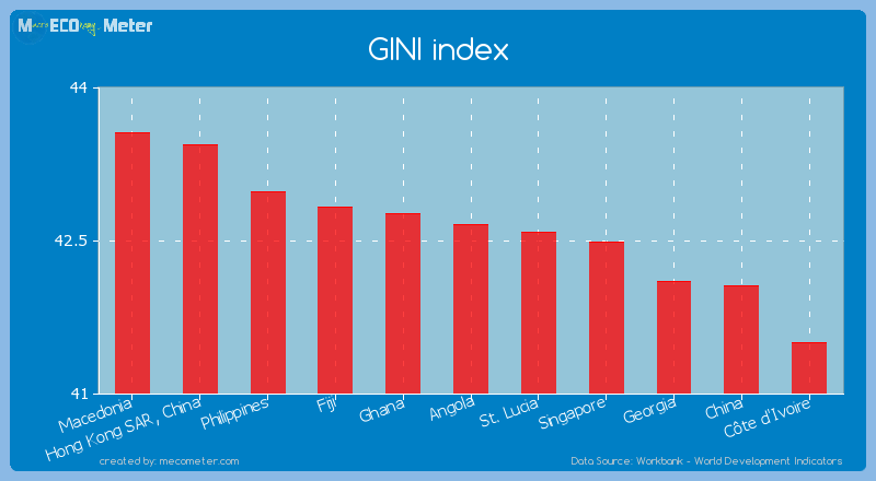 GINI index of Angola