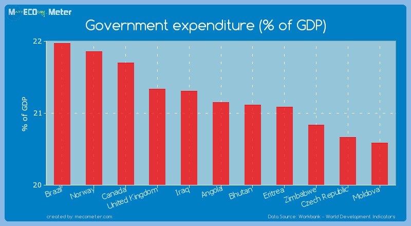 Government expenditure (% of GDP) of Angola