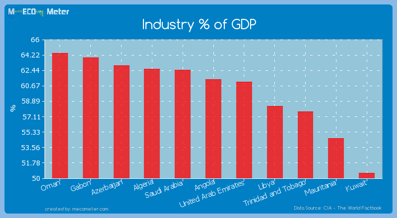 Industry % of GDP of Angola