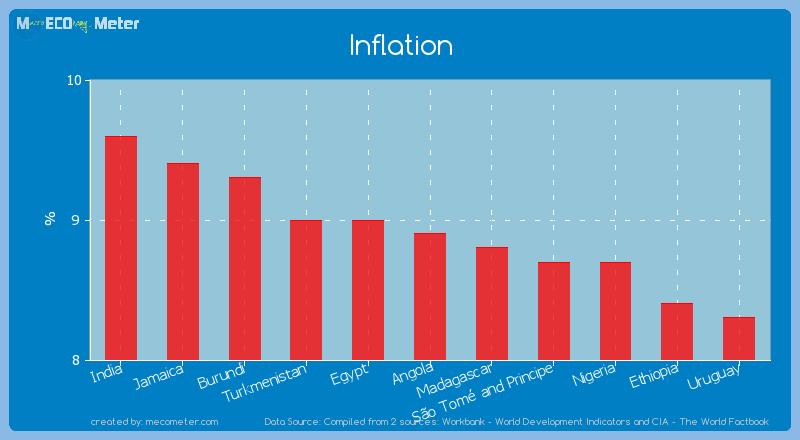 Inflation of Angola