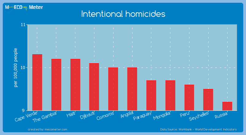 Intentional homicides of Angola