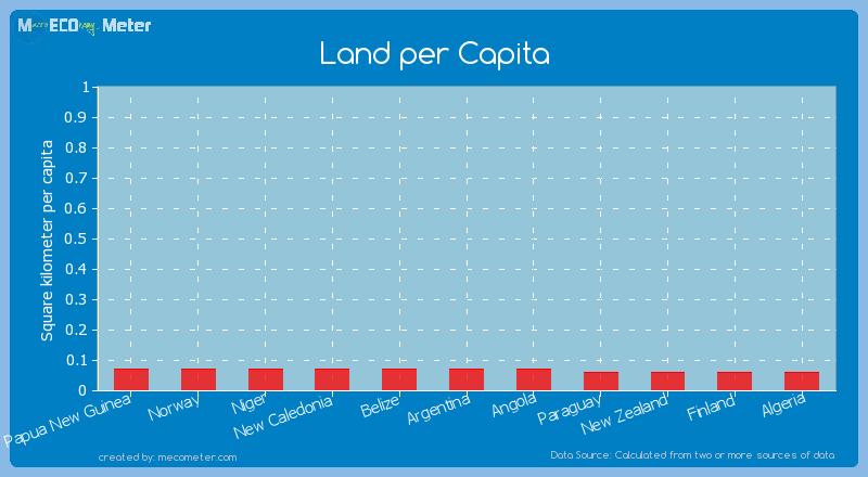 Land per Capita of Angola