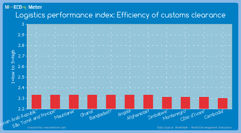 Logistics performance index: Efficiency of customs clearance of Angola