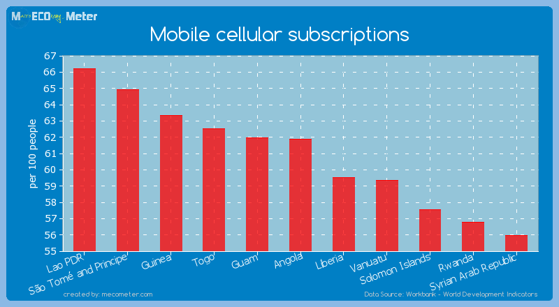 Mobile cellular subscriptions of Angola