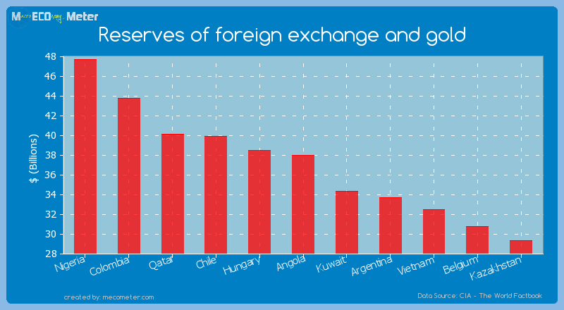 Reserves of foreign exchange and gold of Angola