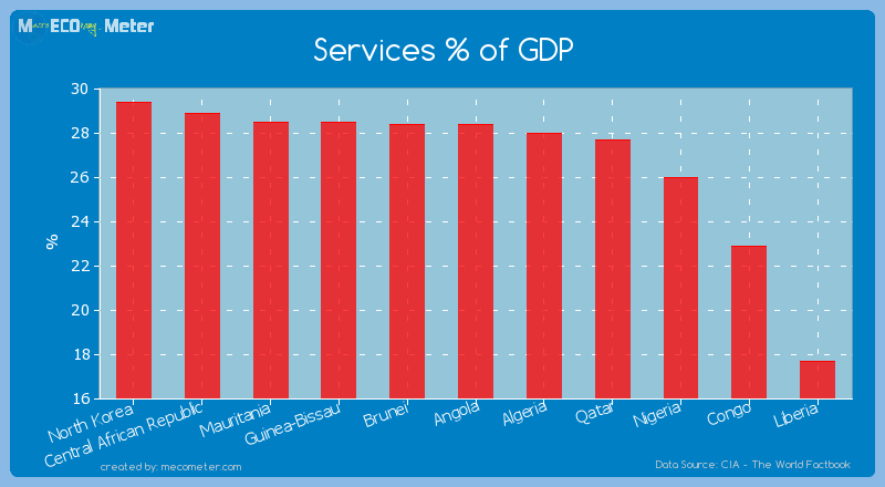 Services % of GDP of Angola