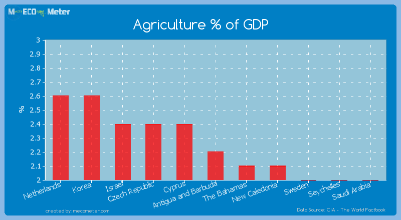 Agriculture % of GDP of Antigua and Barbuda