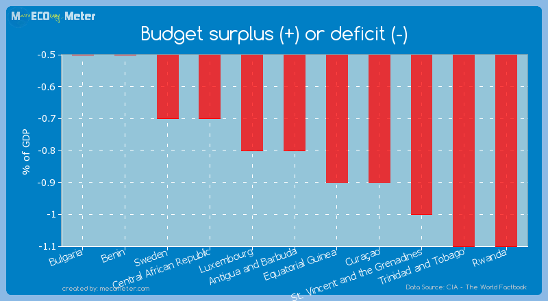 Budget surplus (+) or deficit (-) of Antigua and Barbuda