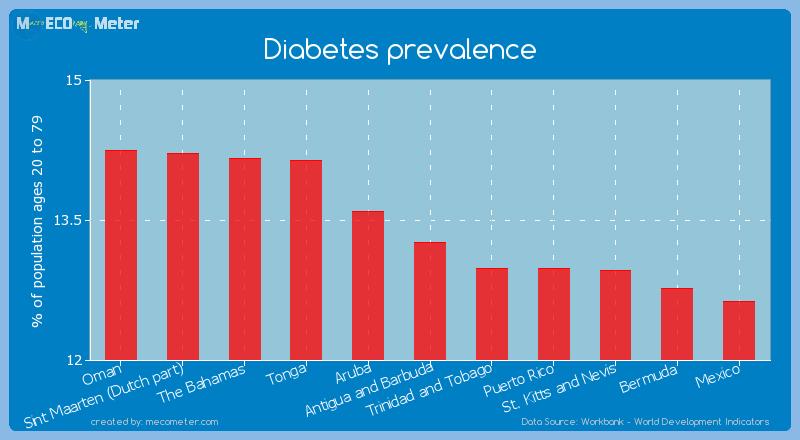 Diabetes prevalence of Antigua and Barbuda