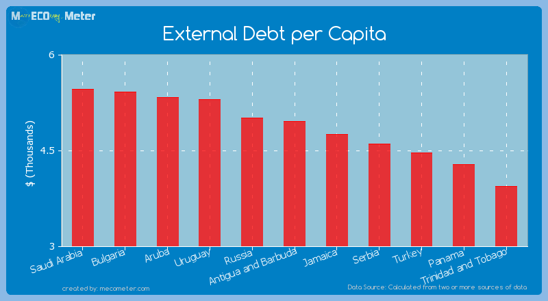 External Debt per Capita of Antigua and Barbuda
