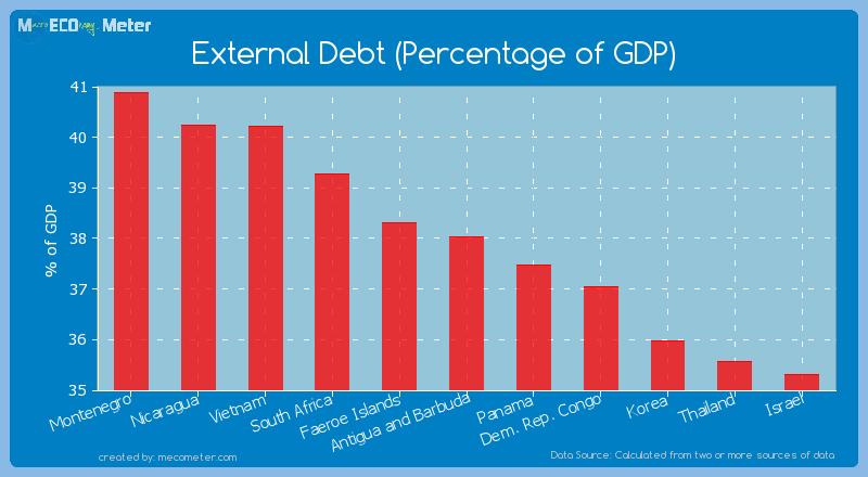 External Debt (Percentage of GDP) of Antigua and Barbuda