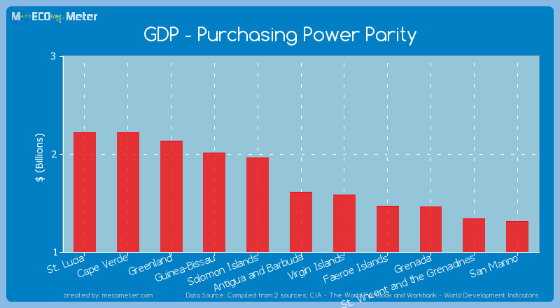 GDP - Purchasing Power Parity of Antigua and Barbuda