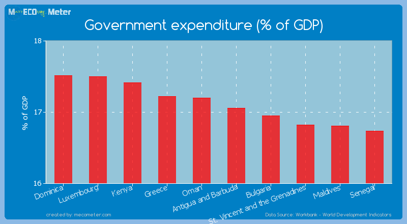Government expenditure (% of GDP) of Antigua and Barbuda