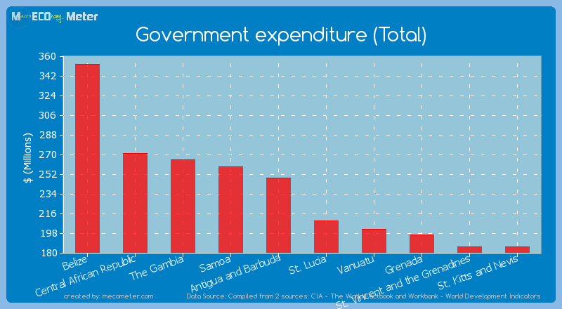 Government expenditure (Total) of Antigua and Barbuda