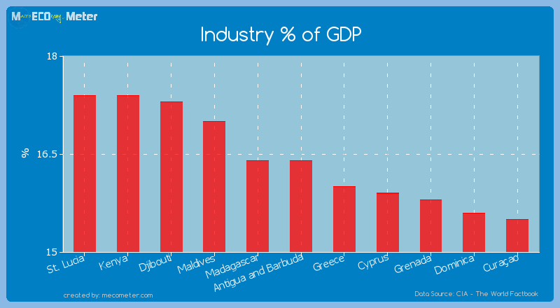 Industry % of GDP of Antigua and Barbuda