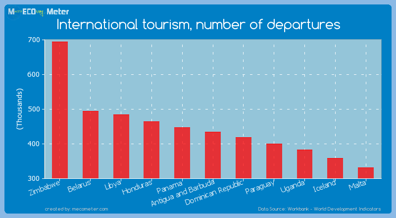 International tourism, number of departures of Antigua and Barbuda