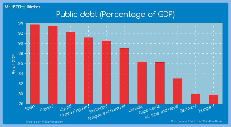 Public debt (Percentage of GDP) of Antigua and Barbuda