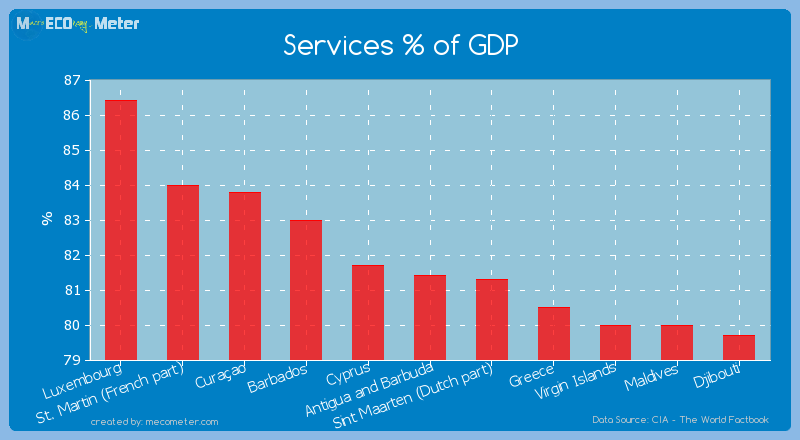 Services % of GDP of Antigua and Barbuda