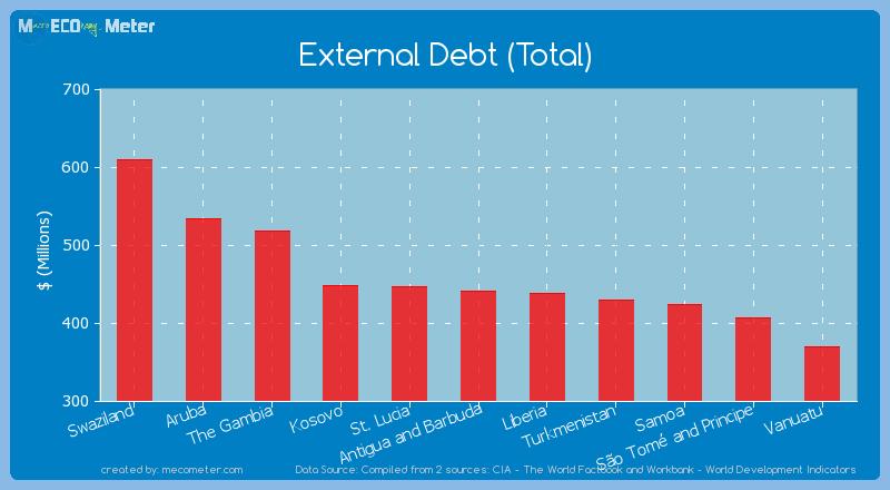 External Debt (Total) of Antigua and Barbuda
