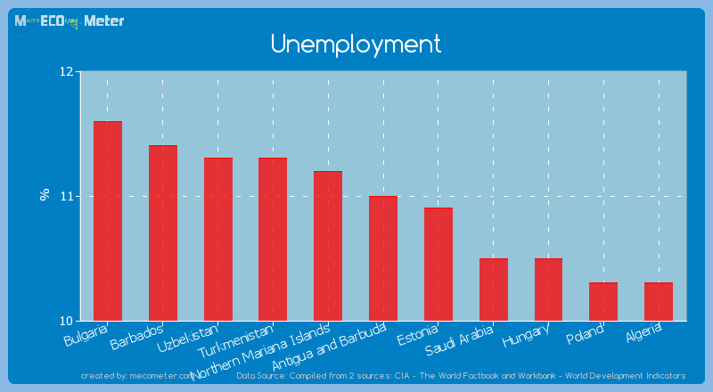 Unemployment of Antigua and Barbuda