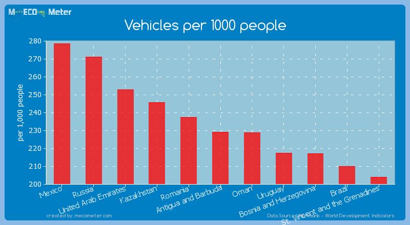 Vehicles per 1000 people of Antigua and Barbuda