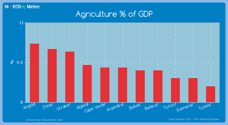 Agriculture % of GDP of Argentina
