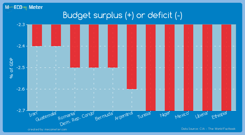 Budget surplus (+) or deficit (-) of Argentina