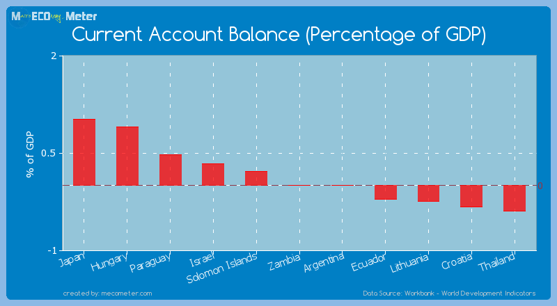 Current Account Balance (Percentage of GDP) of Argentina