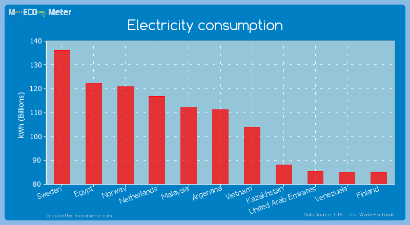 Electricity consumption of Argentina