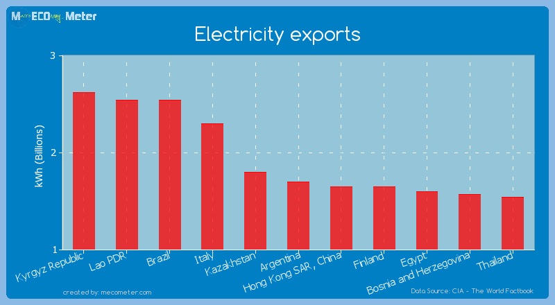 Electricity exports of Argentina
