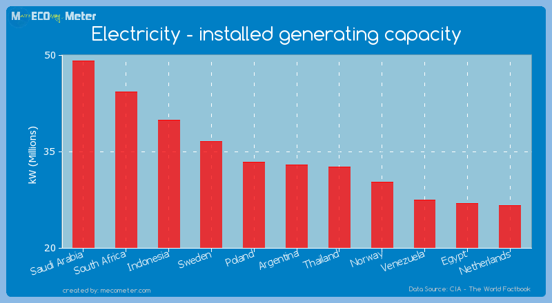 Electricity - installed generating capacity of Argentina
