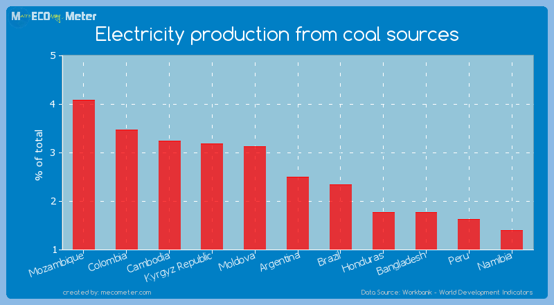 Electricity production from coal sources of Argentina