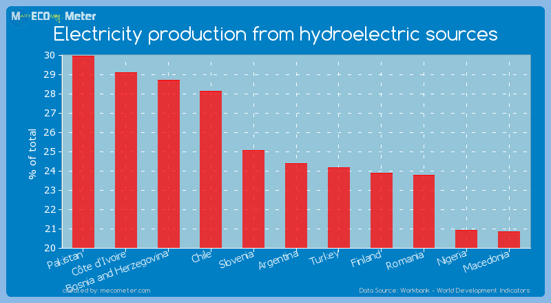 Electricity production from hydroelectric sources of Argentina