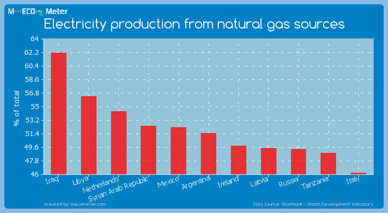Electricity production from natural gas sources of Argentina