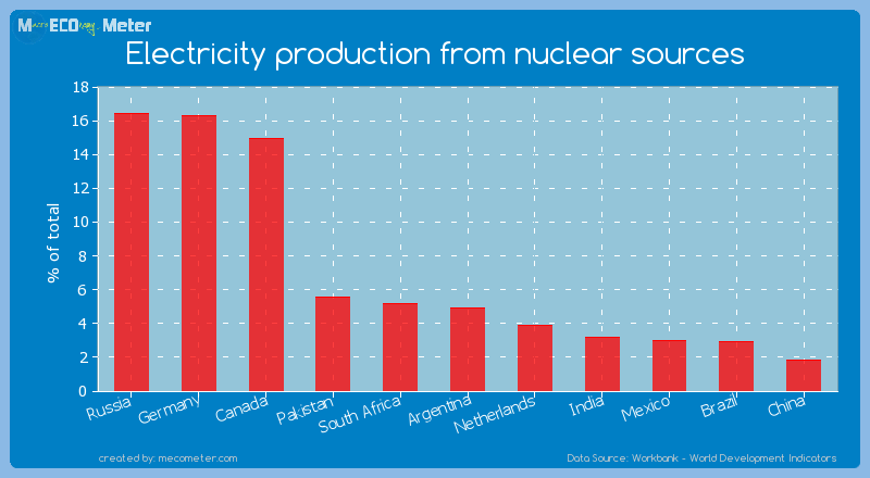 Electricity production from nuclear sources of Argentina
