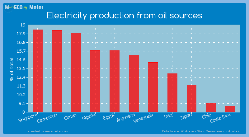 Electricity production from oil sources of Argentina