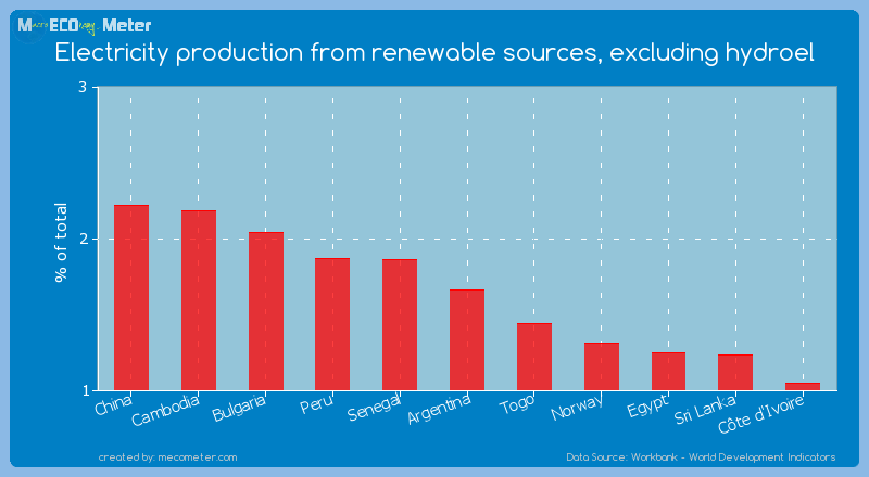 Electricity production from renewable sources, excluding hydroel of Argentina