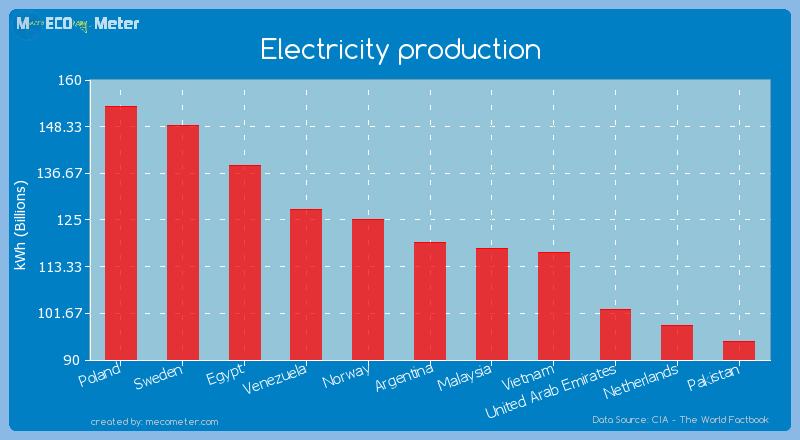 Electricity production of Argentina