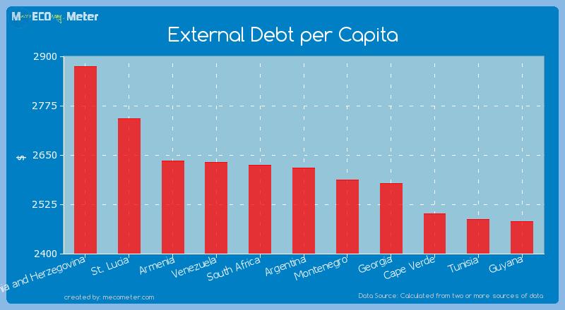 External Debt per Capita of Argentina