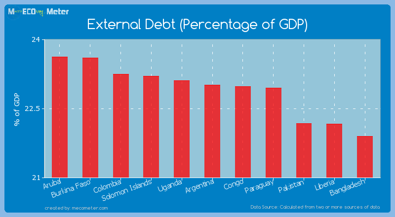 External Debt (Percentage of GDP) of Argentina