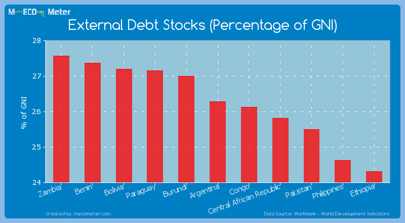 External Debt Stocks (Percentage of GNI) of Argentina