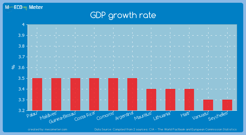 GDP growth rate of Argentina