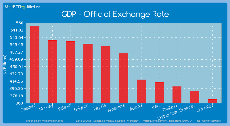 GDP - Official Exchange Rate of Argentina