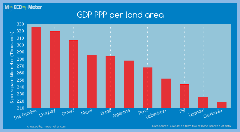 GDP PPP per land area of Argentina