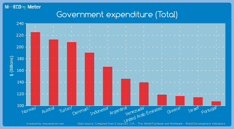 Government expenditure (Total) of Argentina