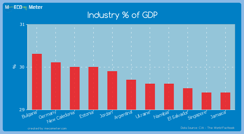 Industry % of GDP of Argentina