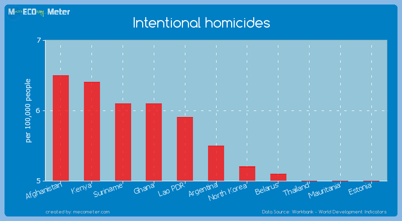 Intentional homicides of Argentina