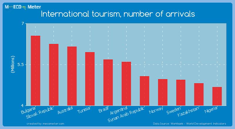 International tourism, number of arrivals of Argentina